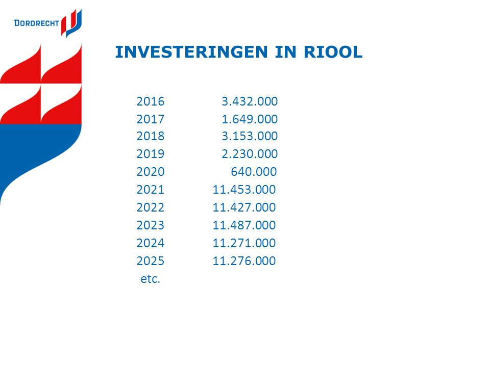 INVESTERINGEN IN RIOOL 2016 3.432.000 2017 1.649.000 2018 3.153.000 2019 2.230.000 2020 640.000 2021 11.453.000 2022 11.427.000 2023 11.487.000 2024 1
