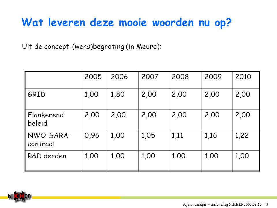 Arjen van Rijn – stafoverleg NIKHEF 2005.03.10 - 3 Wat leveren deze mooie woorden nu op.