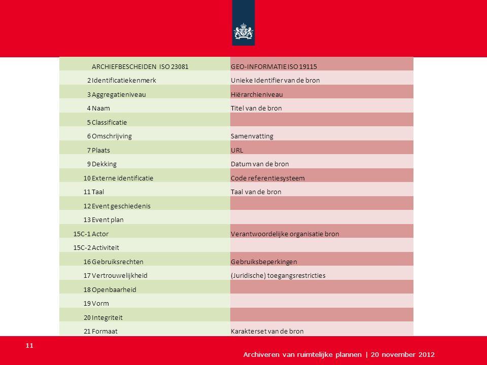 Archiveren van ruimtelijke plannen | 20 november 2012 11 ARCHIEFBESCHEIDEN ISO 23081GEO-INFORMATIE ISO 19115 2IdentificatiekenmerkUnieke Identifier va