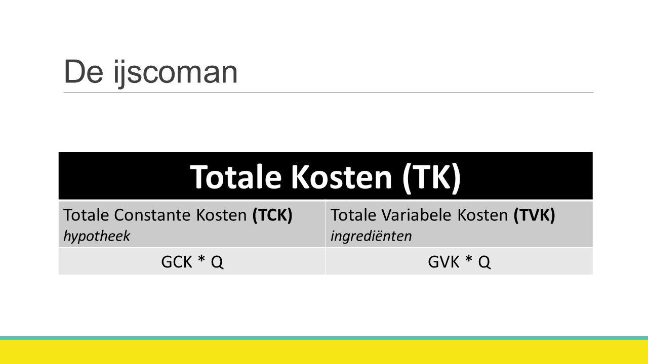 De ijscoman Totale Kosten (TK) Totale Constante Kosten (TCK) hypotheek Totale Variabele Kosten (TVK) ingrediënten GCK * QGVK * Q