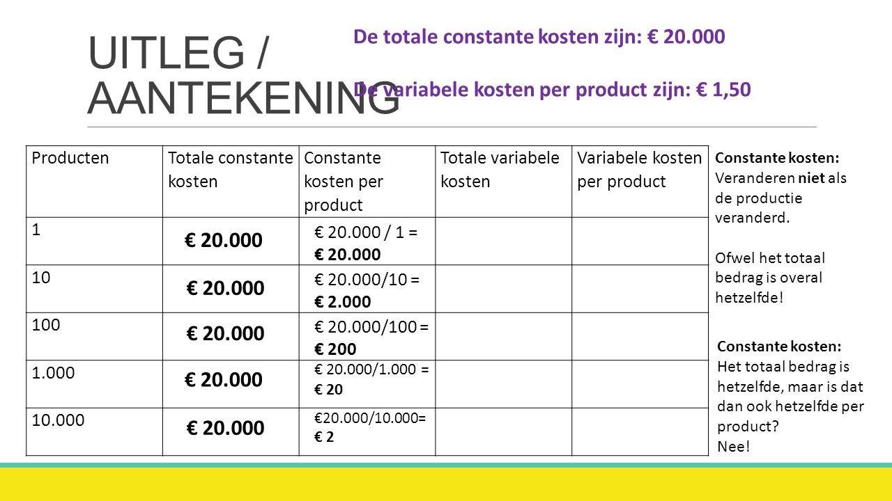 Constante kosten De (totale) constante kosten blijven gelijk / dalen als er meer geproduceerd wordt.