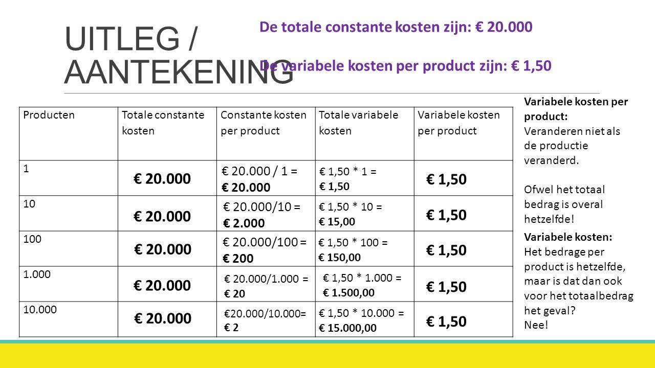 UITLEG / AANTEKENING Producten Totale constante kosten Constante kosten per product Totale variabele kosten Variabele kosten per product 1 10 100 1.000 10.000 Variabele kosten per product: Veranderen niet als de productie veranderd.