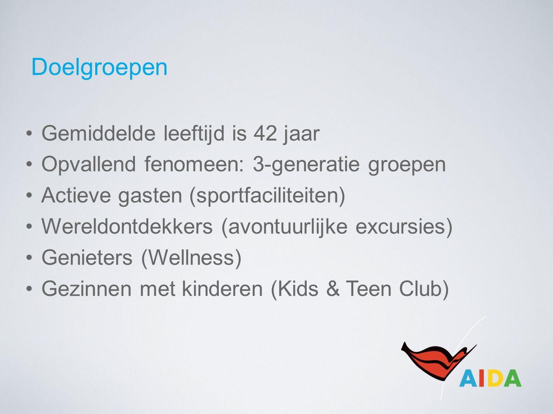 Doelgroepen Gemiddelde leeftijd is 42 jaar Opvallend fenomeen: 3-generatie groepen Actieve gasten (sportfaciliteiten) Wereldontdekkers (avontuurlijke excursies) Genieters (Wellness) Gezinnen met kinderen (Kids & Teen Club)