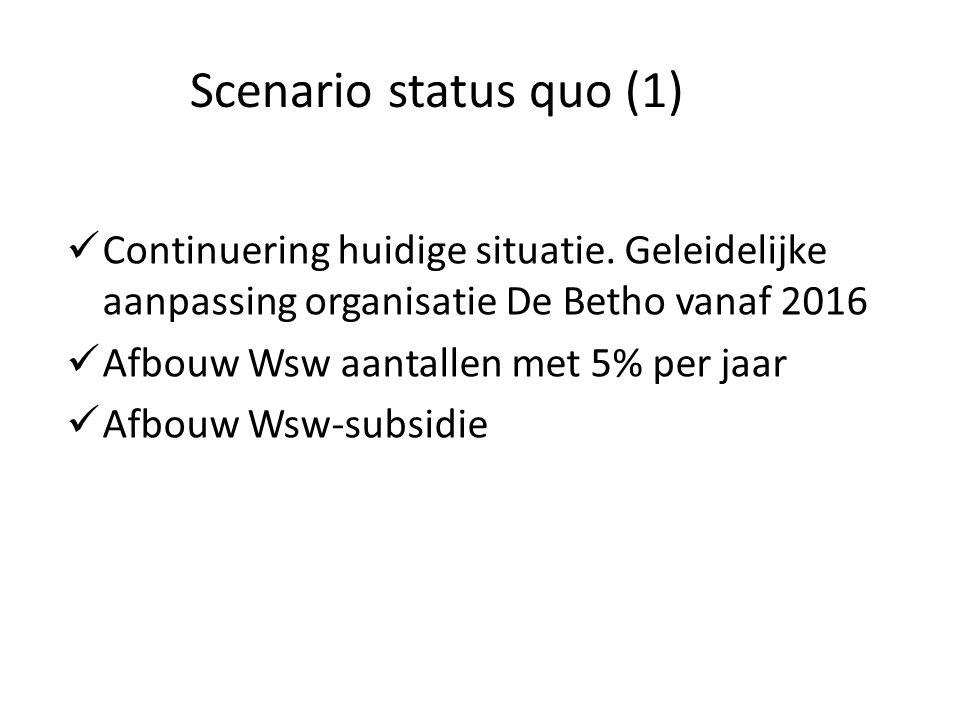 Scenario status quo (1) Continuering huidige situatie.