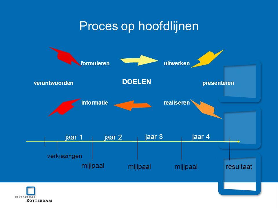 Proces op hoofdlijnen uitwerken presenteren realisereninformatie verantwoorden formuleren verkiezingen jaar 2 jaar 3jaar 4 jaar 1 mijlpaal resultaat D