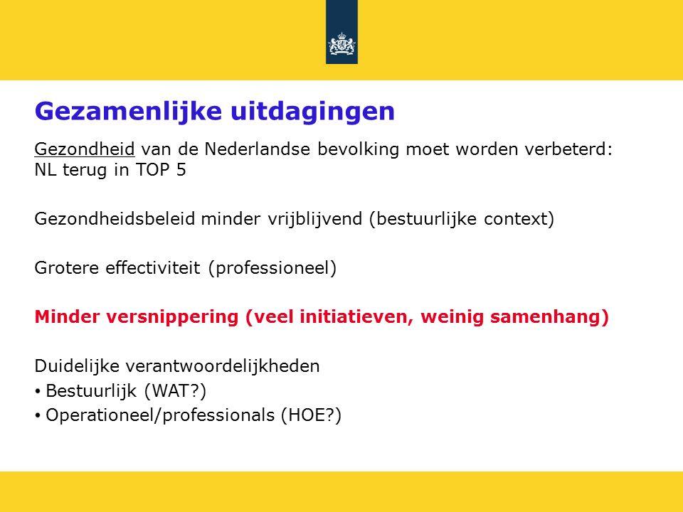 Gezamenlijke uitdagingen Gezondheid van de Nederlandse bevolking moet worden verbeterd: NL terug in TOP 5 Gezondheidsbeleid minder vrijblijvend (bestuurlijke context) Grotere effectiviteit (professioneel) Minder versnippering (veel initiatieven, weinig samenhang) Duidelijke verantwoordelijkheden Bestuurlijk (WAT ) Operationeel/professionals (HOE )