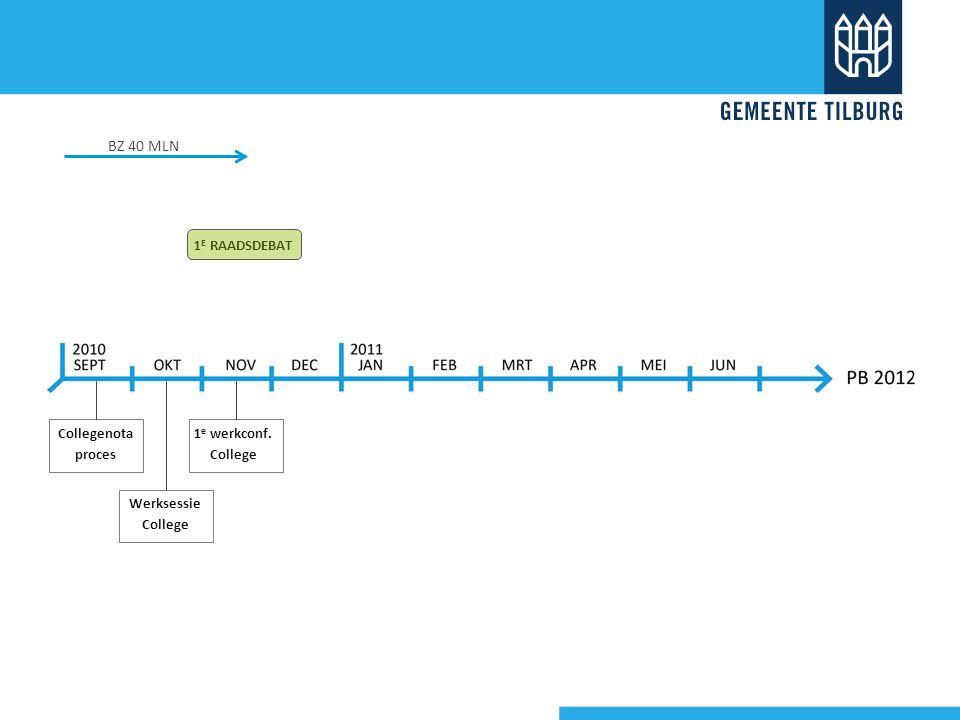 NOV 2010 1 e raadsdebat Uitgangspuntendocument -Tilburg blijft investeren in mensen en de stad -Overeind houden Coalitie akkoord Kennis delen 1)Financiële stand van zaken 2)Basisscenario's 2009 3)Beïnvloedbare lasten 4)Investeringsagenda RICHTINGGEVENDE UITSPRAKEN