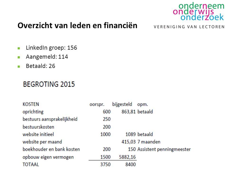 Overzicht van leden en financiën n LinkedIn groep: 156 n Aangemeld: 114 n Betaald: 26