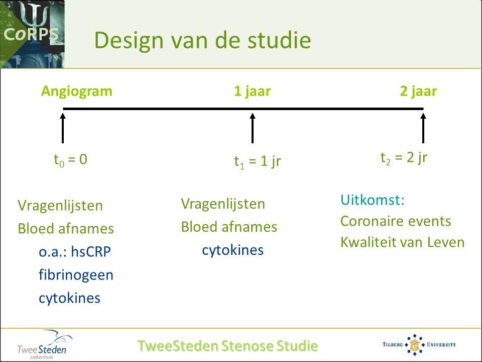 Design van de studie t 0 = 0 Vragenlijsten Bloed afnames o.a.: hsCRP fibrinogeen cytokines Angiogram1 jaar 2 jaar t 1 = 1 jr Vragenlijsten Bloed afnam