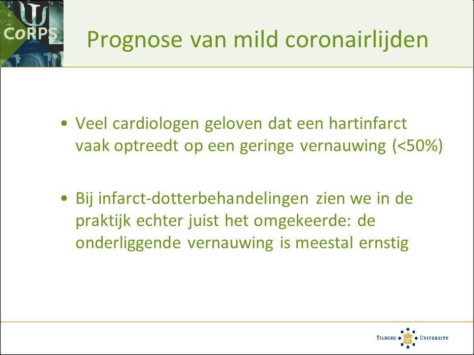 Prognose van mild coronairlijden Veel cardiologen geloven dat een hartinfarct vaak optreedt op een geringe vernauwing (<50%) Bij infarct-dotterbehande