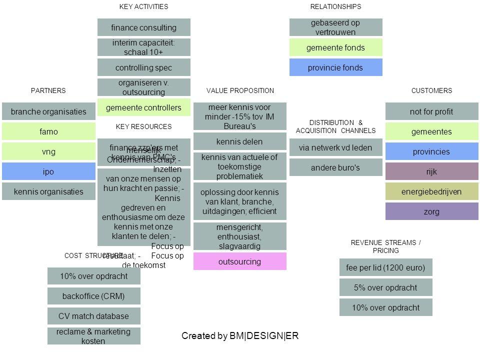 Created by BM|DESIGN|ER PARTNERS branche organisaties famo vng ipo kennis organisaties VALUE PROPOSITION meer kennis voor minder -15% tov IM Bureau's