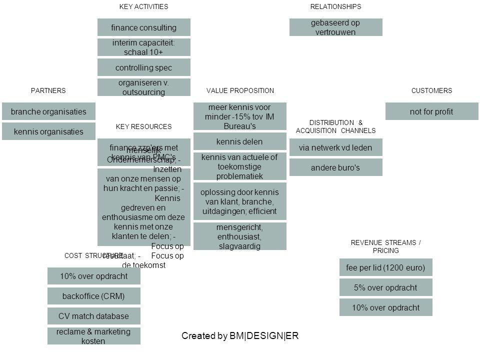 Created by BM|DESIGN|ER PARTNERS branche organisaties kennis organisaties VALUE PROPOSITION meer kennis voor minder -15% tov IM Bureau's kennis delen