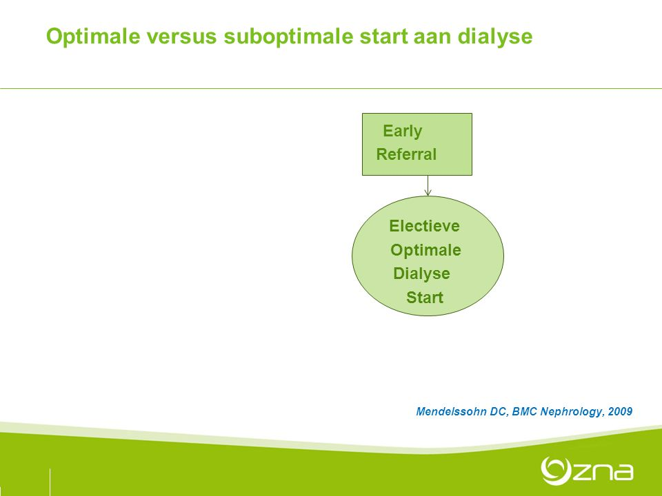 Optimale versus suboptimale start aan dialyse Late Early eferral Referral Ongeplande Electieve Suboptimale Optimale Dialyse Start Mendelssohn DC, BMC Nephrology, 2009
