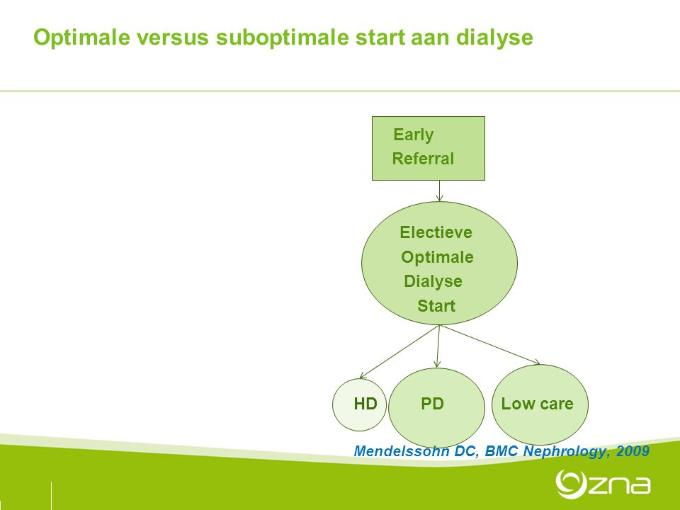 Optimale versus suboptimale start aan dialyse Late Early Referral Ongeplande Electieve Suboptimale Optimale Dialyse Start HD PD low care HD PD Low care Mendelssohn DC, BMC Nephrology, 2009
