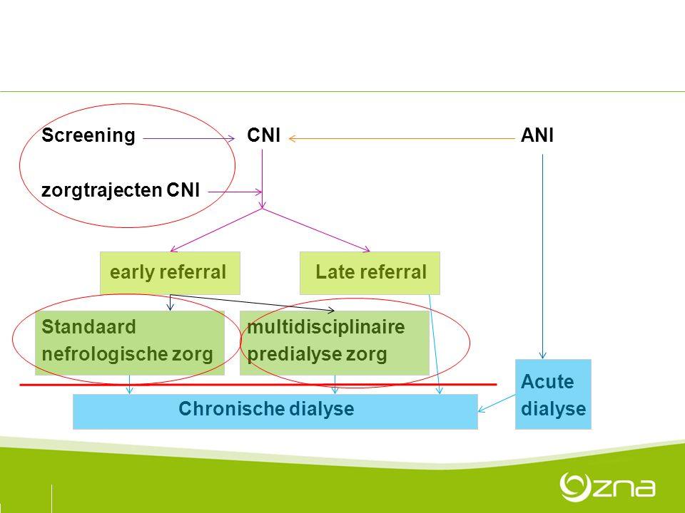 ScreeningCNIANI zorgtrajecten CNI early referralLate referral Standaard multidisciplinaire nefrologische zorgpredialyse zorg Acute Chronische dialysedialyse
