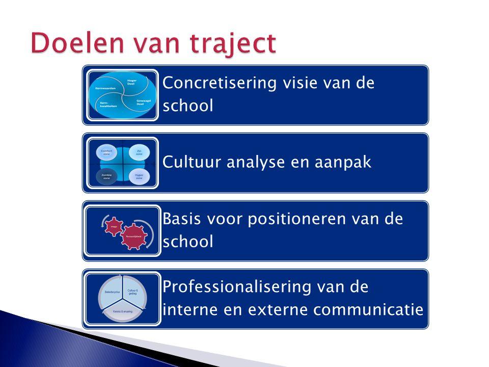 Concretisering visie van de school Cultuur analyse en aanpak Basis voor positioneren van de school Professionalisering van de interne en externe commu