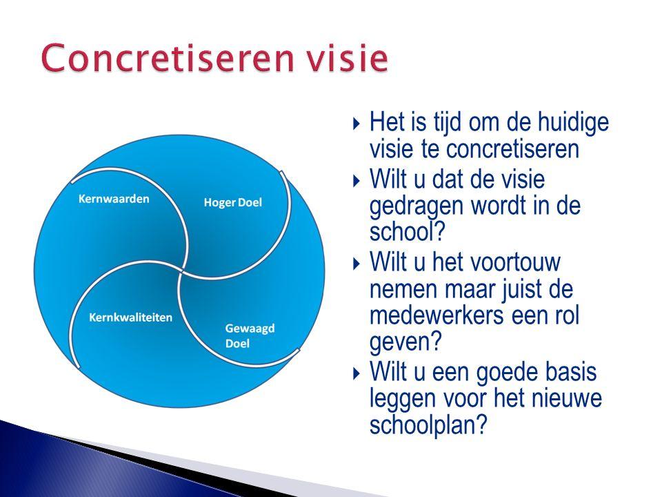  Het is tijd om de huidige visie te concretiseren  Wilt u dat de visie gedragen wordt in de school?  Wilt u het voortouw nemen maar juist de medewe
