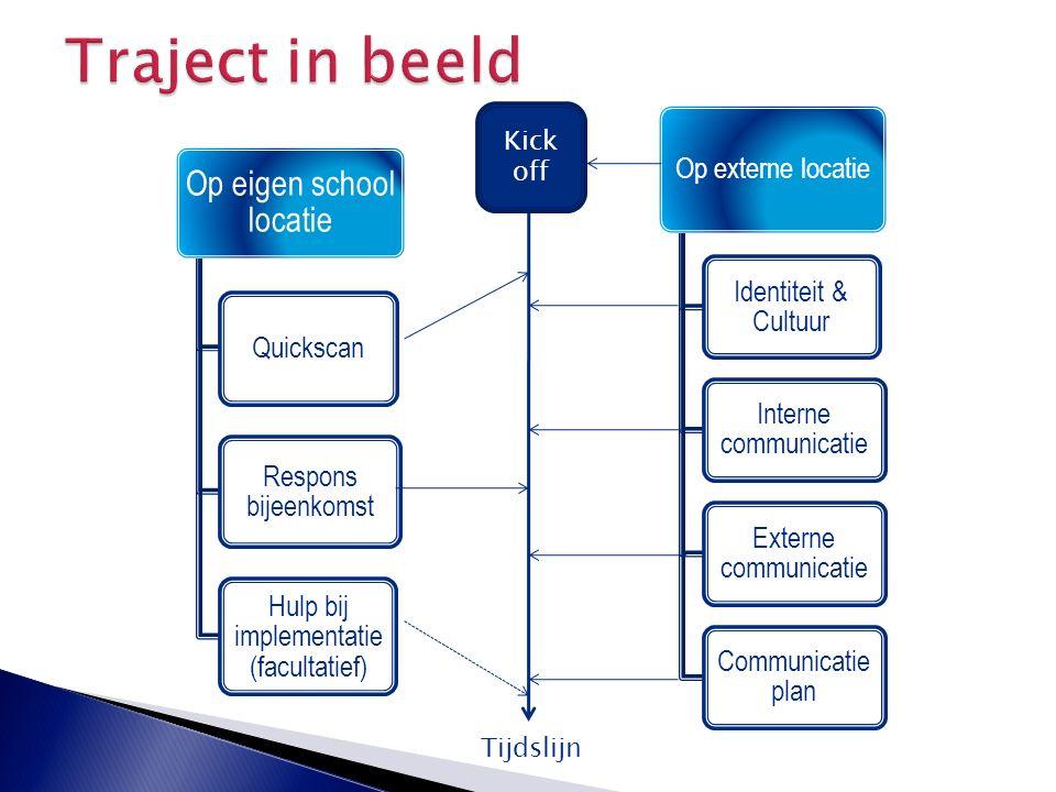 Op eigen school locatie Quickscan Respons bijeenkomst Hulp bij implementatie (facultatief) Op externe locatie Identiteit & Cultuur Interne communicati