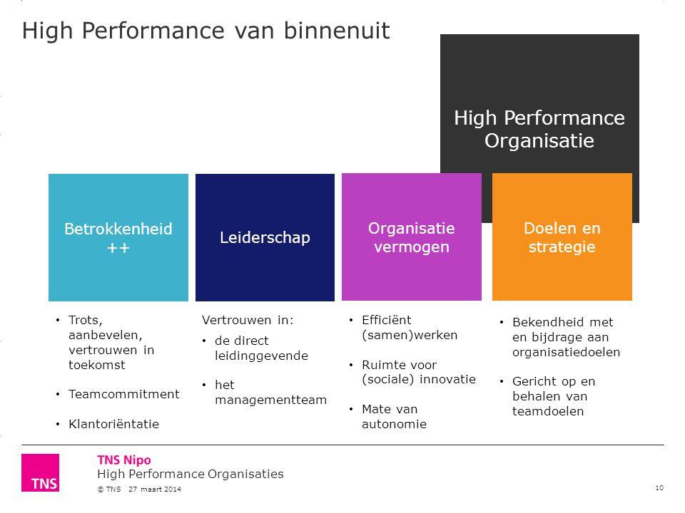 3.14 X AXIS 6.65 BASE MARGIN 5.95 TOP MARGIN 4.52 CHART TOP 11.90 LEFT MARGIN 11.90 RIGHT MARGIN High Performance Organisaties © TNS 27 maart 2014 10 High Performance Organisatie Doelen en strategie Organisatie vermogen Betrokkenheid ++ Leiderschap Trots, aanbevelen, vertrouwen in toekomst Teamcommitment Klantoriëntatie Vertrouwen in: de direct leidinggevende het managementteam Efficiënt (samen)werken Ruimte voor (sociale) innovatie Mate van autonomie Bekendheid met en bijdrage aan organisatiedoelen Gericht op en behalen van teamdoelen High Performance van binnenuit