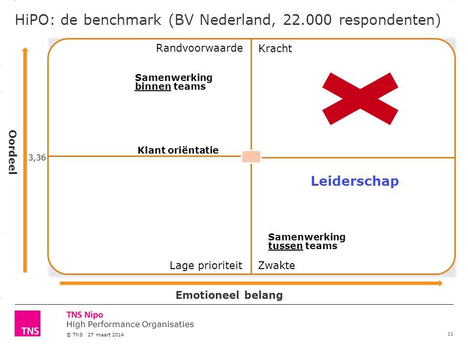 3.14 X AXIS 6.65 BASE MARGIN 5.95 TOP MARGIN 4.52 CHART TOP 11.90 LEFT MARGIN 11.90 RIGHT MARGIN High Performance Organisaties © TNS 27 maart 2014 HiPO: de benchmark (BV Nederland, 22.000 respondenten) 11 Leiderschap Emotioneel belang 3,36 Kracht ZwakteLage prioriteit Randvoorwaarde Oordeel Samenwerking binnen teams Samenwerking tussen teams Klant oriëntatie