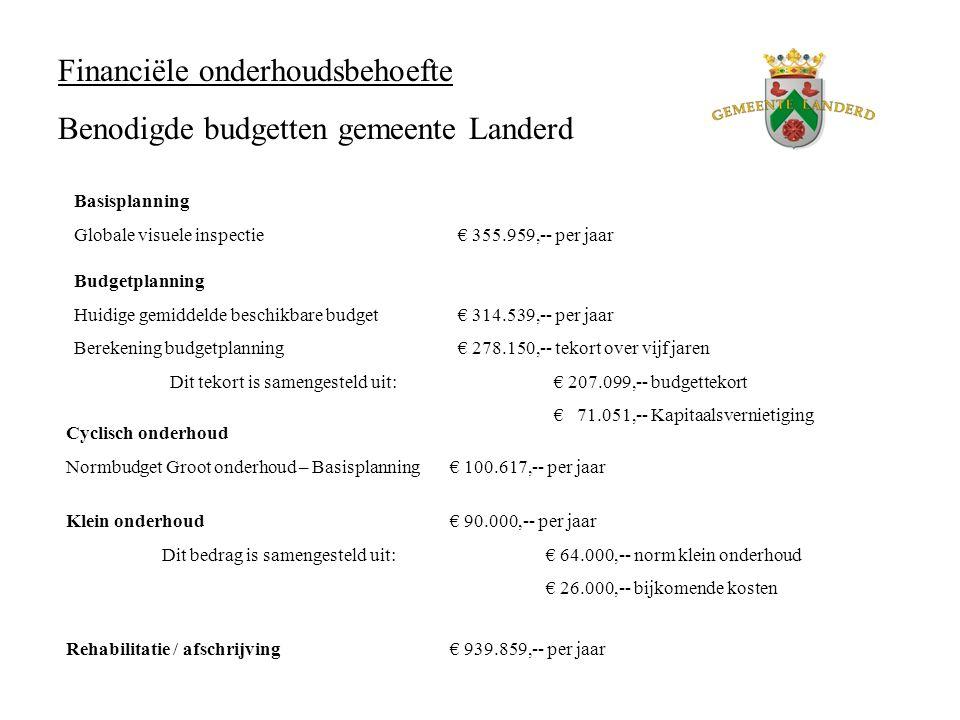 Financiële onderhoudsbehoefte Benodigde budgetten gemeente Landerd Klein onderhoud€ 90.000,-- per jaar Dit bedrag is samengesteld uit:€ 64.000,-- norm