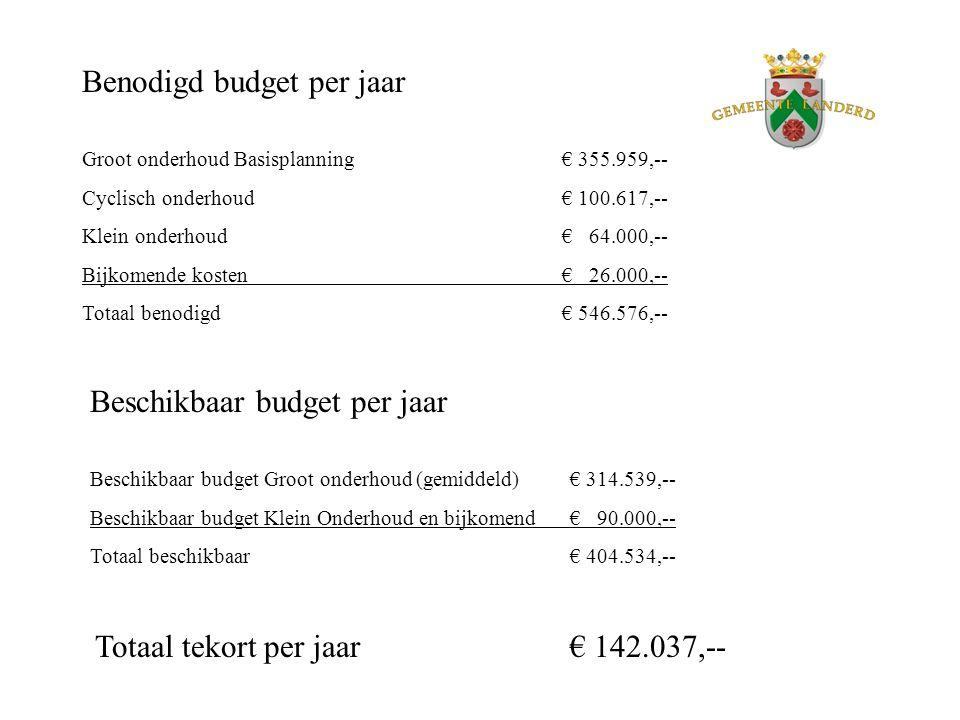 Benodigd budget per jaar Groot onderhoud Basisplanning€ 355.959,-- Cyclisch onderhoud€ 100.617,-- Klein onderhoud€ 64.000,-- Bijkomende kosten€ 26.000
