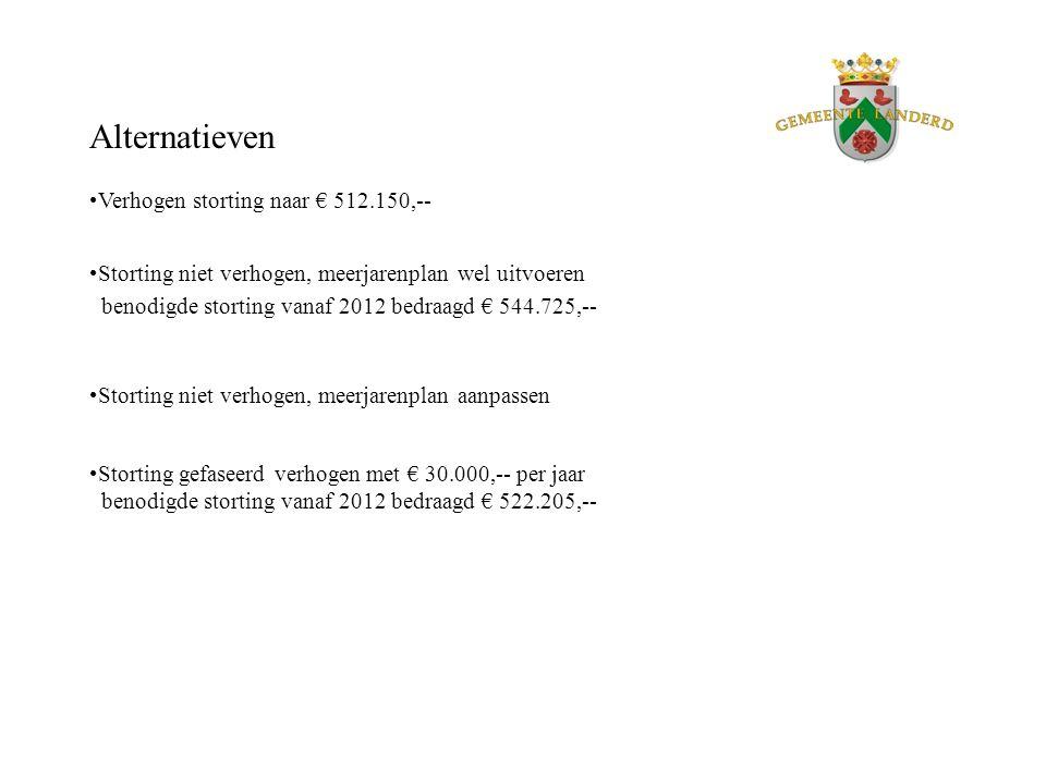 Alternatieven Verhogen storting naar € 512.150,-- Storting niet verhogen, meerjarenplan wel uitvoeren benodigde storting vanaf 2012 bedraagd € 544.725