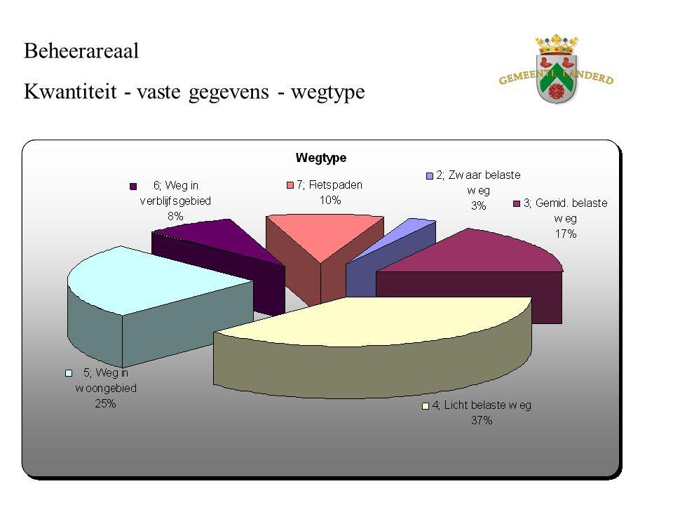Beheerareaal Kwaliteit – variabele gegevens – ernst / omvang schade %
