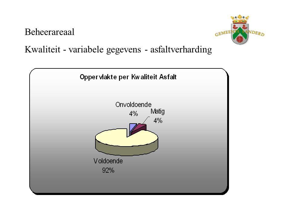 Beheerareaal Kwaliteit - variabele gegevens - asfaltverharding