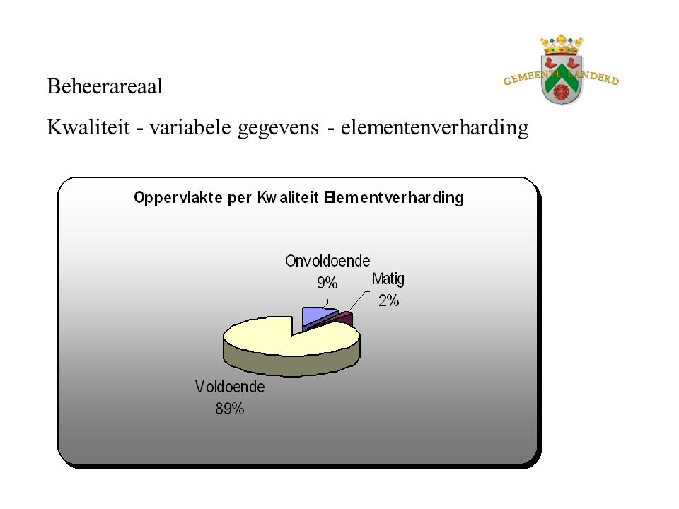 Beheerareaal Kwaliteit - variabele gegevens - elementenverharding