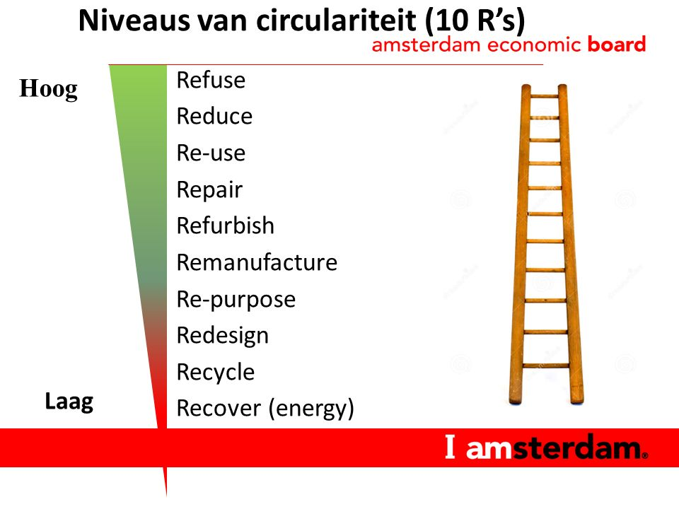 Refuse Reduce Re-use Repair Refurbish Remanufacture Re-purpose Redesign Recycle Recover (energy) Hoog Niveaus van circulariteit (10 R's) Laag