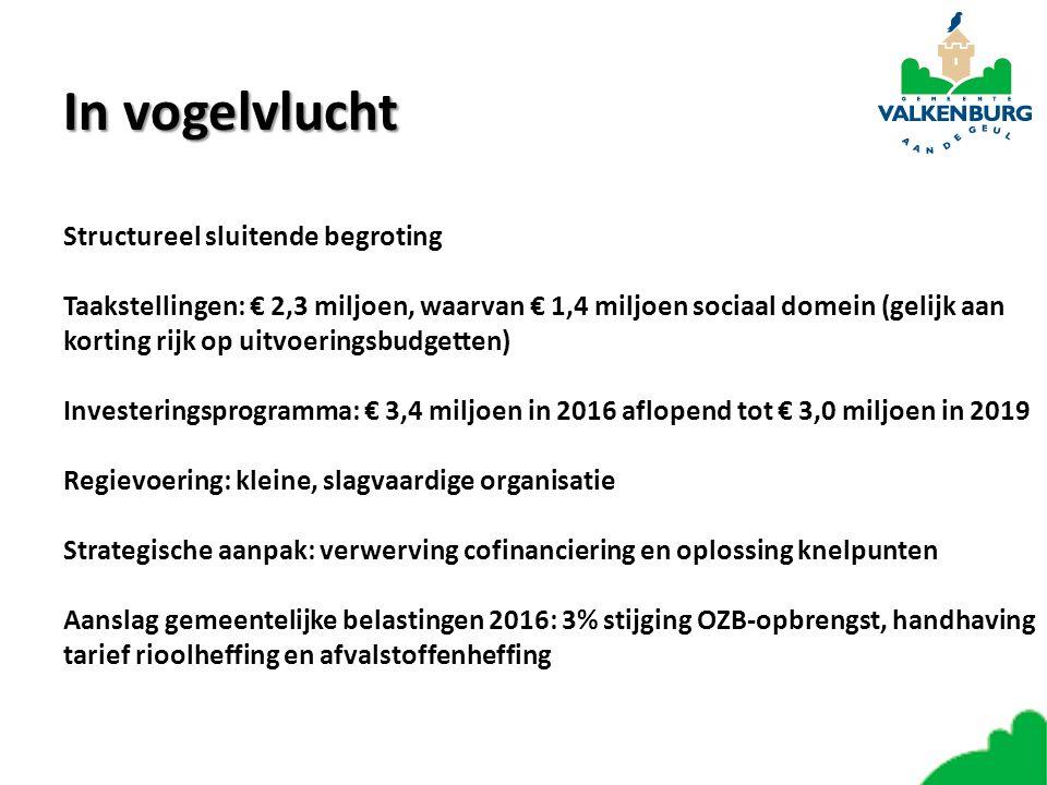 In vogelvlucht Structureel sluitende begroting Taakstellingen: € 2,3 miljoen, waarvan € 1,4 miljoen sociaal domein (gelijk aan korting rijk op uitvoeringsbudgetten) Investeringsprogramma: € 3,4 miljoen in 2016 aflopend tot € 3,0 miljoen in 2019 Regievoering: kleine, slagvaardige organisatie Strategische aanpak: verwerving cofinanciering en oplossing knelpunten Aanslag gemeentelijke belastingen 2016: 3% stijging OZB-opbrengst, handhaving tarief rioolheffing en afvalstoffenheffing