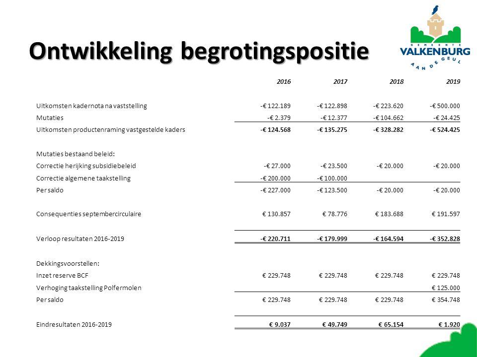 Ontwikkeling begrotingspositie 2016201720182019 Uitkomsten kadernota na vaststelling-€ 122.189-€ 122.898-€ 223.620-€ 500.000 Mutaties-€ 2.379-€ 12.377