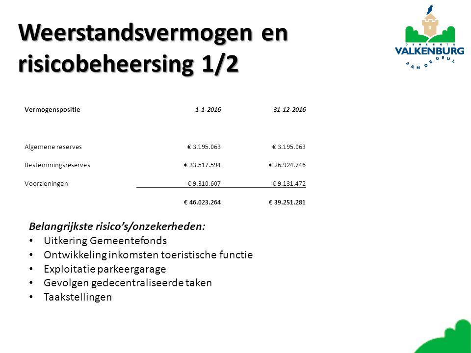 Weerstandsvermogen en risicobeheersing 1/2 Vermogenspositie1-1-201631-12-2016 Algemene reserves€ 3.195.063 Bestemmingsreserves€ 33.517.594€ 26.924.746 Voorzieningen€ 9.310.607€ 9.131.472 € 46.023.264€ 39.251.281 Belangrijkste risico's/onzekerheden: Uitkering Gemeentefonds Ontwikkeling inkomsten toeristische functie Exploitatie parkeergarage Gevolgen gedecentraliseerde taken Taakstellingen