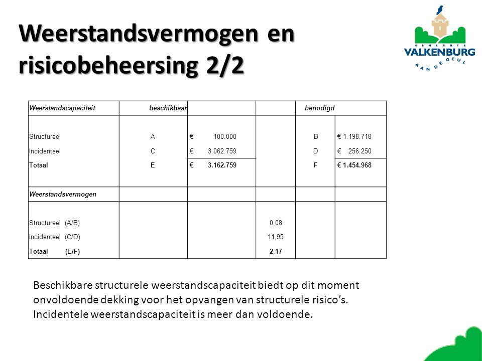 Weerstandsvermogen en risicobeheersing 2/2 Weerstandscapaciteitbeschikbaar benodigd StructureelA € 100.000 B € 1.198.718 IncidenteelC € 3.062.759 D €