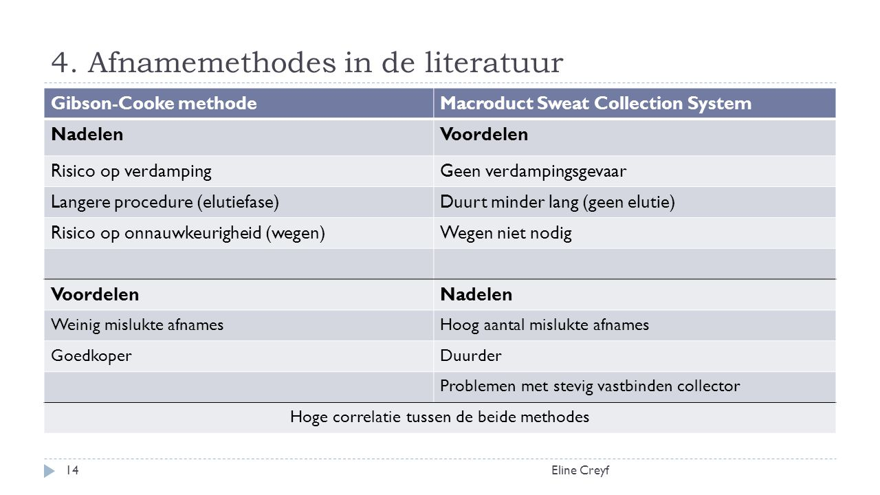 4. Afnamemethodes in de literatuur Eline Creyf14 Gibson-Cooke methodeMacroduct Sweat Collection System NadelenVoordelen Risico op verdampingGeen verda