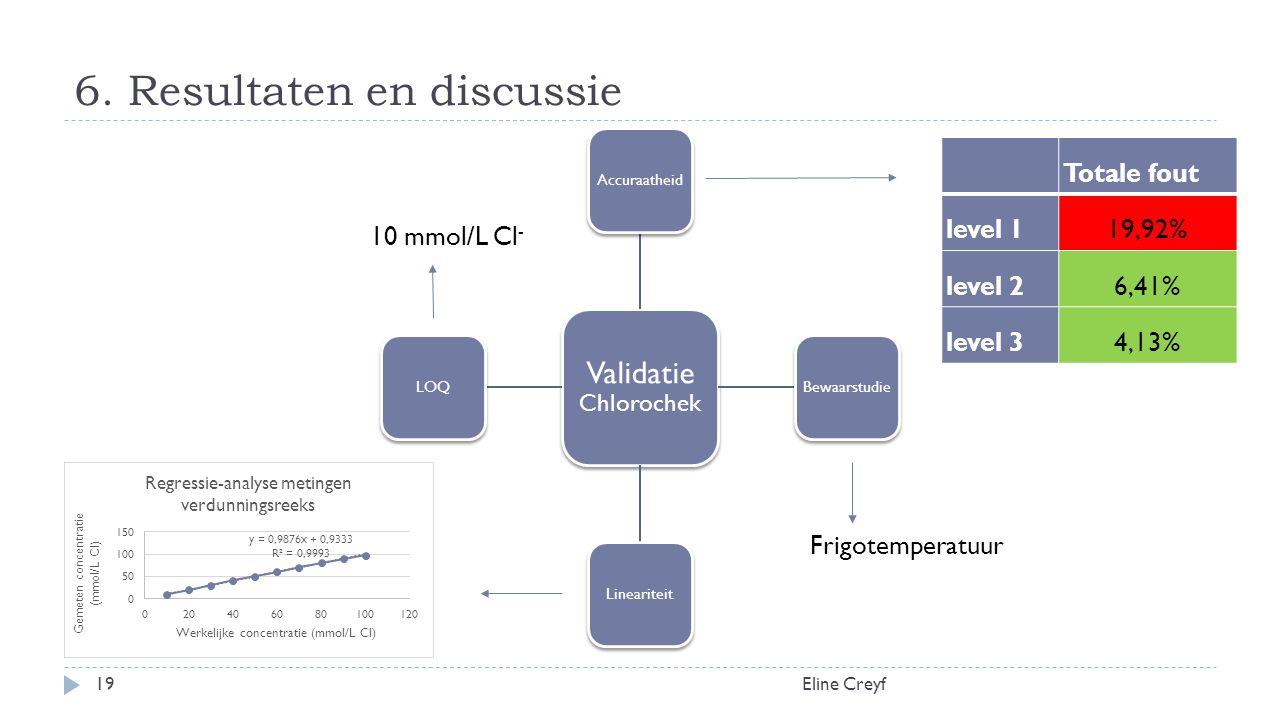 6. Resultaten en discussie Eline Creyf19 Validatie Chlorochek AccuraatheidBewaarstudieLineariteitLOQ Totale fout level 119,92% level 26,41% level 34,1