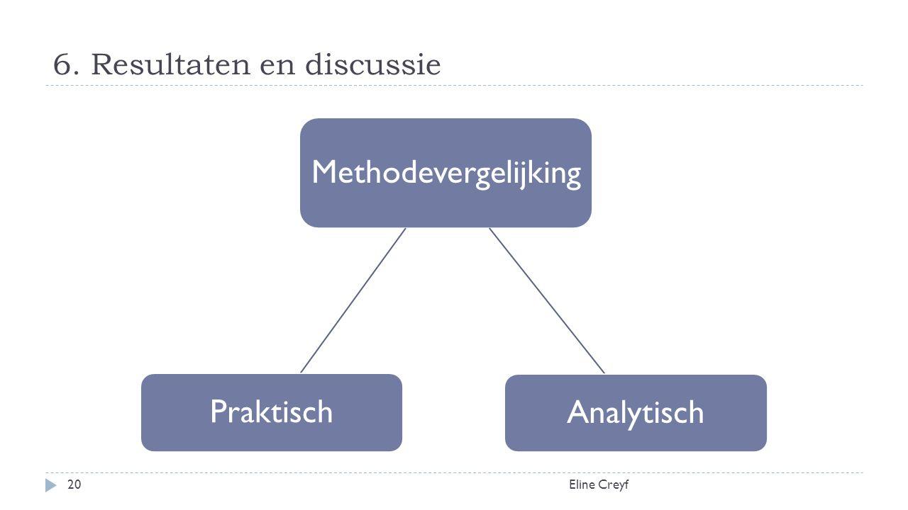 6. Resultaten en discussie Eline Creyf20 Methodevergelijking Analytisch Praktisch