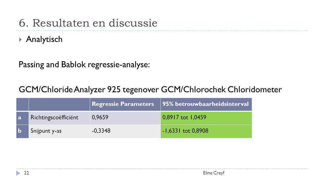 6. Resultaten en discussie Eline Creyf22  Analytisch Passing and Bablok regressie-analyse: GCM/Chloride Analyzer 925 tegenover GCM/Chlorochek Chlorid