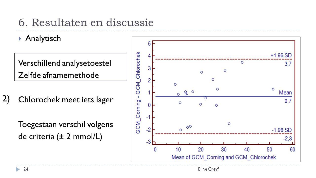 6. Resultaten en discussie Eline Creyf24  Analytisch Verschillend analysetoestel Zelfde afnamemethode Chlorochek meet iets lager Toegestaan verschil