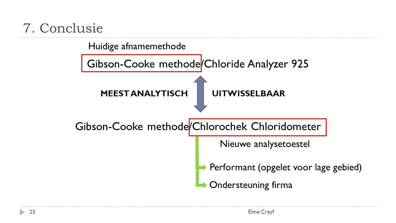 7. Conclusie Eline Creyf25 Gibson-Cooke methode/Chloride Analyzer 925 Gibson-Cooke methode/Chlorochek Chloridometer MEEST ANALYTISCH UITWISSELBAAR Hui