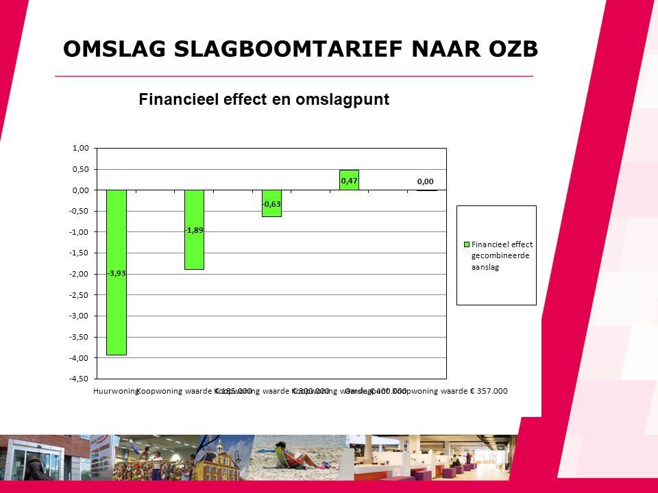 OMSLAG SLAGBOOMTARIEF NAAR OZB Financieel effect en omslagpunt