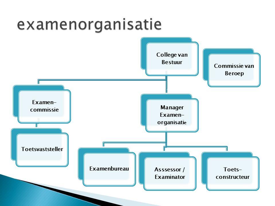 College van Bestuur Examen- commissie Toetsvaststeller Manager Examen- organisati e Examenbureau Asssessor / Examinator Toets- constructeur Commissie van Beroep