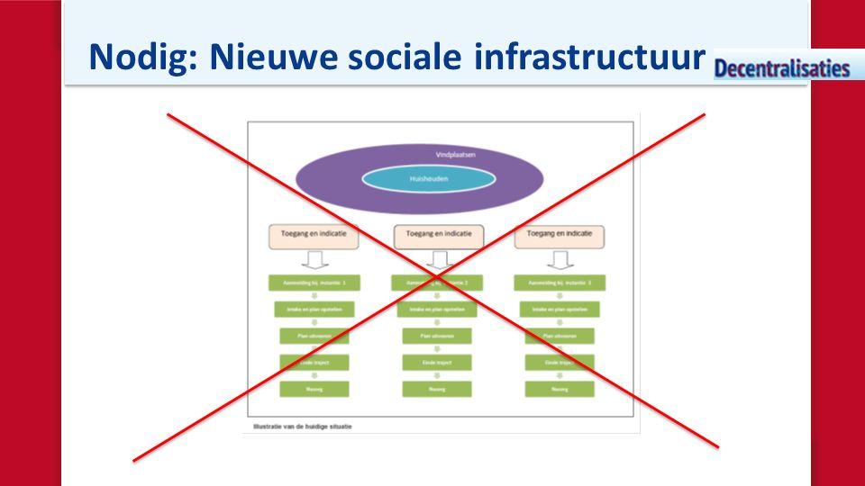 Nodig: Nieuwe sociale infrastructuur