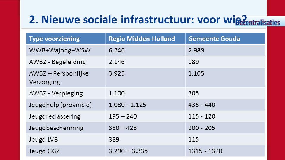 2. Nieuwe sociale infrastructuur: voor wie? Type voorzieningRegio Midden-HollandGemeente Gouda WWB+Wajong+WSW6.2462.989 AWBZ - Begeleiding2.146989 AWB