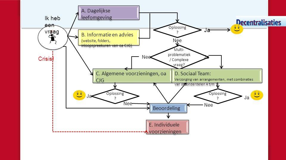 A. Dagelijkse leefomgeving B. Informatie en advies (website, folders, inloopspreekuren van oa CJG) Oplossing ? C. Algemene voorzieningen, oa CJG Ja Mu