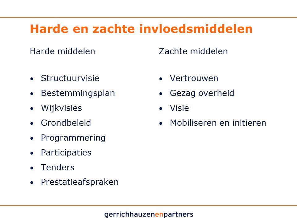 Harde en zachte invloedsmiddelen Harde middelen Structuurvisie Bestemmingsplan Wijkvisies Grondbeleid Programmering Participaties Tenders Prestatieafs