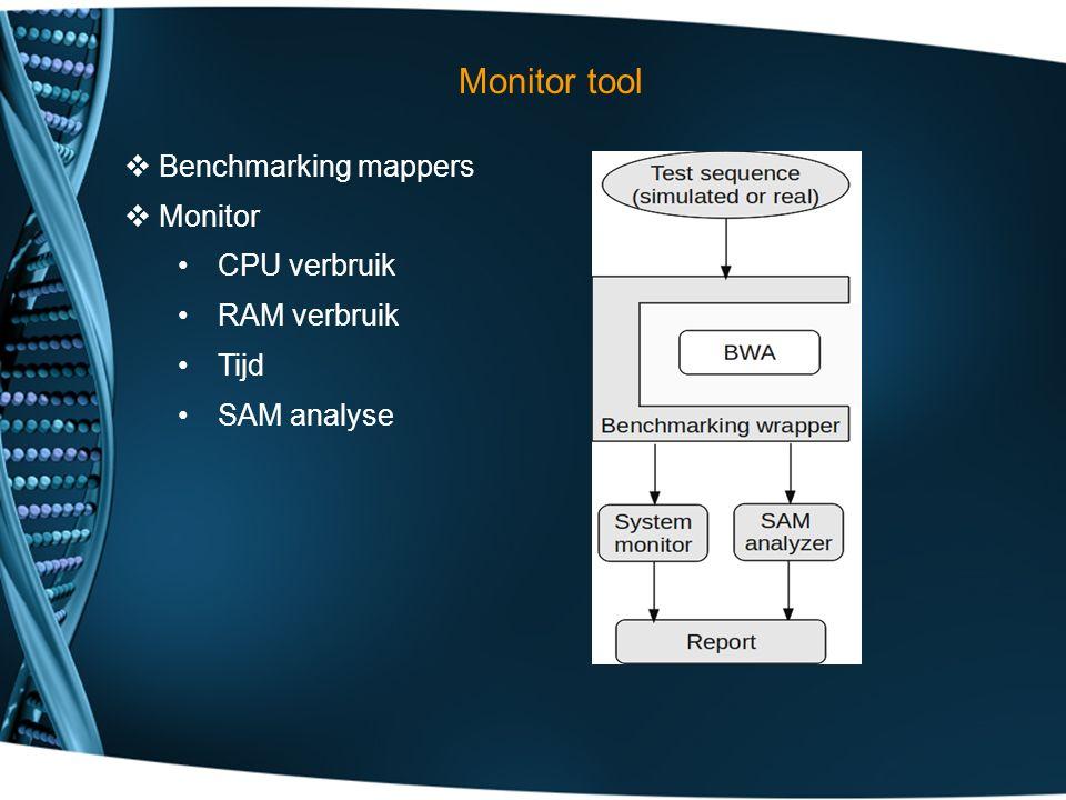 Monitor tool  Benchmarking mappers  Monitor CPU verbruik RAM verbruik Tijd SAM analyse