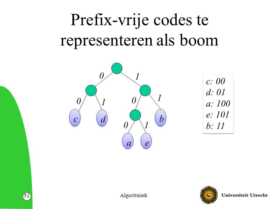 Prefix-vrije codes te representeren als boom Algoritmiek52 c c d d b b a a e e 0 0 0 0 1 1 1 1 c: 00 d: 01 a: 100 e: 101 b: 11 c: 00 d: 01 a: 100 e: 1