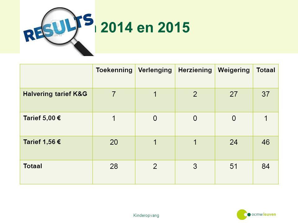 Resultaten 2014 en 2015 ToekenningVerlengingHerzieningWeigeringTotaal Halvering tarief K&G 7122737 Tarief 5,00 € 10001 Tarief 1,56 € 20112446 Totaal 28235184 Kinderopvang